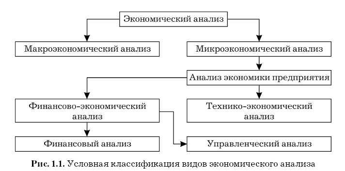 Основной целью проведения анализа со стороны руководства является