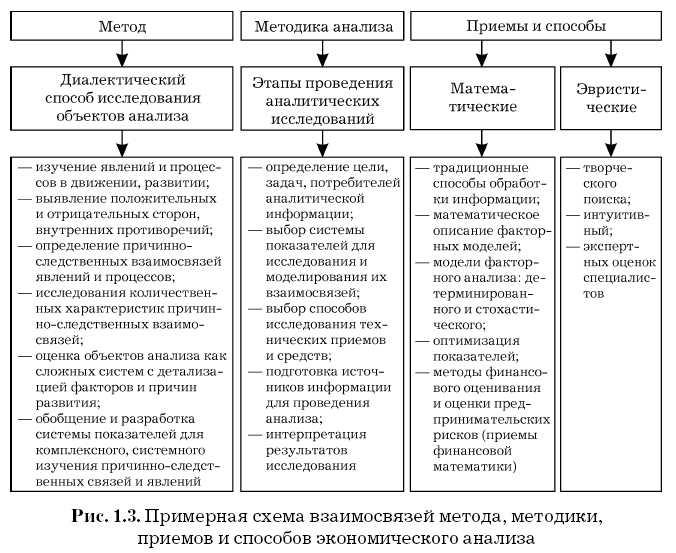 экономического анализа.