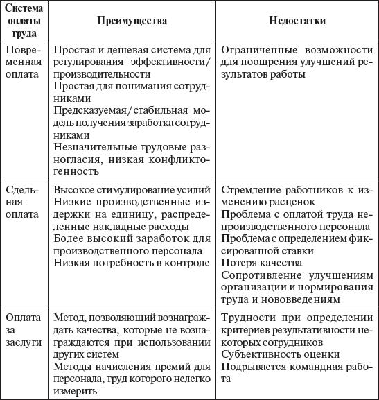 Типы экономических систем схема 634