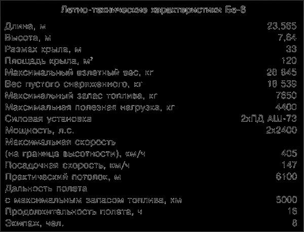 Неизвестный Бериев (fb2) |