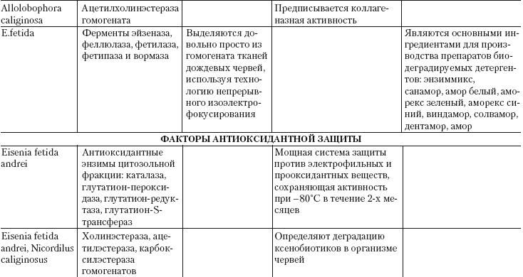 Классификация дождевых червей