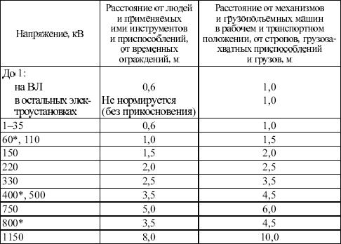 Инструкция По Ведению Оперативного Журнала При Эксплуатации Электроустановок