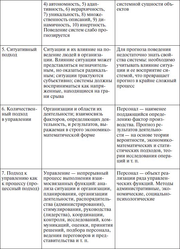 Теории, подходы, концепции