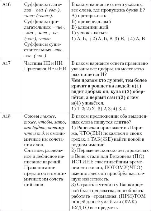 Таблицы для подготовки к егэ по английскому языку