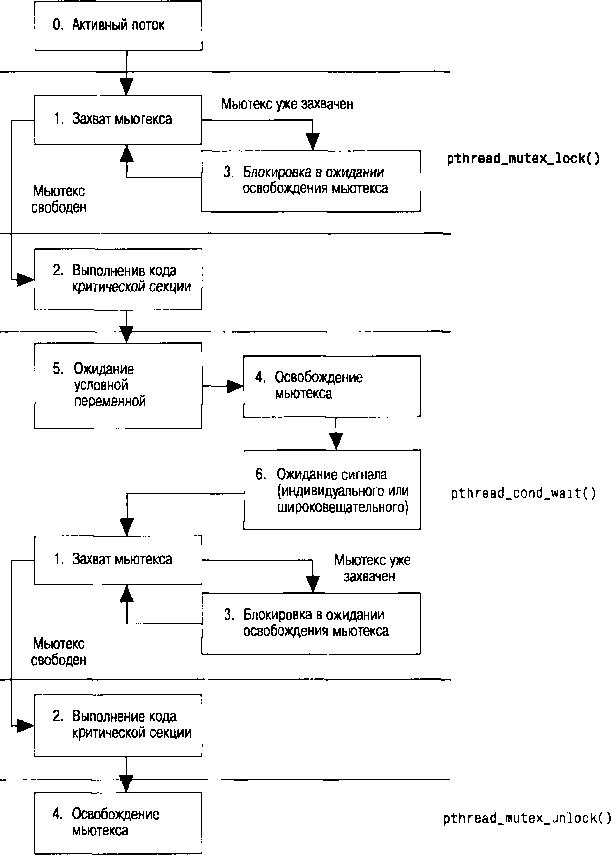 QNX/UNIX: Анатомия