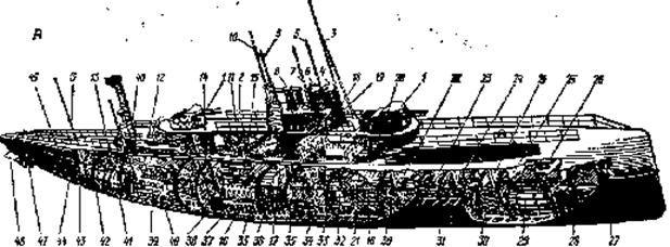 подводной лодки: А – схема
