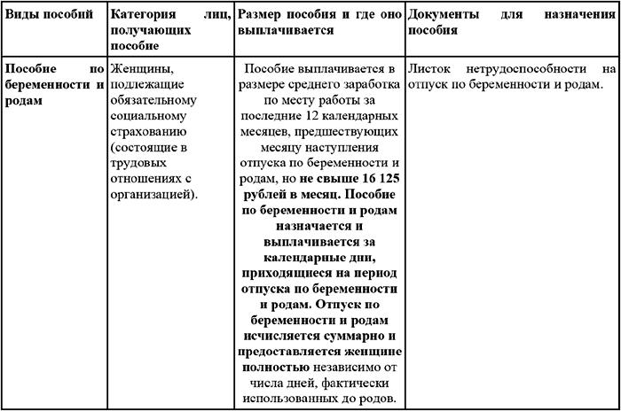 Инструкция о порядке выплаты единовременных пособий