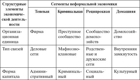 Неформальная экономика (fb2) |