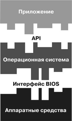Представим компьютерную систему в виде трех отдельных слоев, которые взаимодействуют друг с другом посредством...