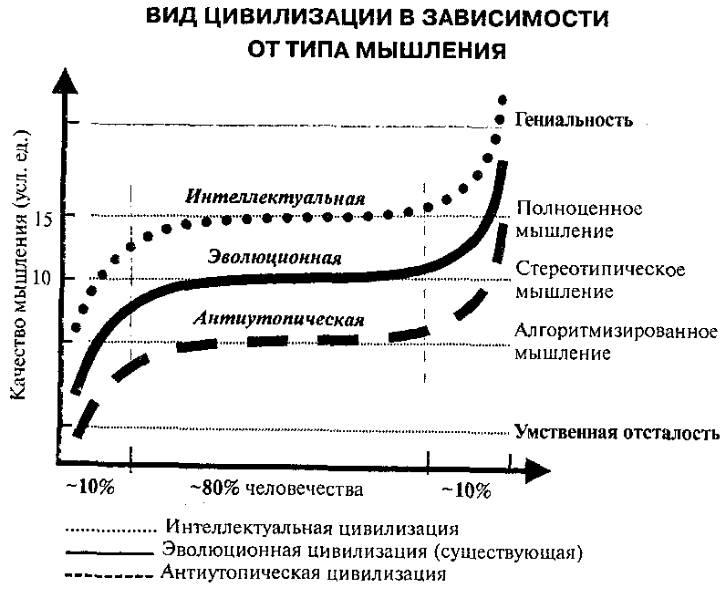 Странная цивилизация (fb2) |