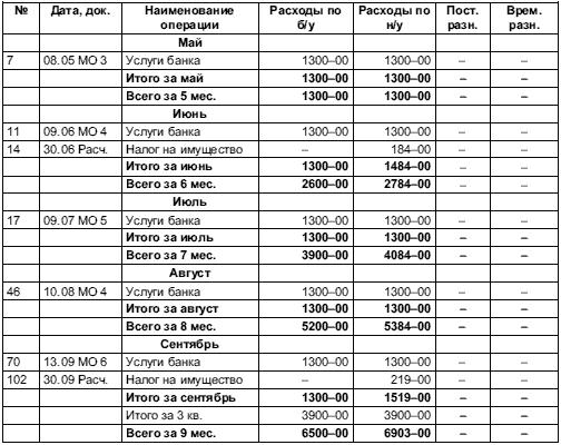 Расчет налога на прибыль по