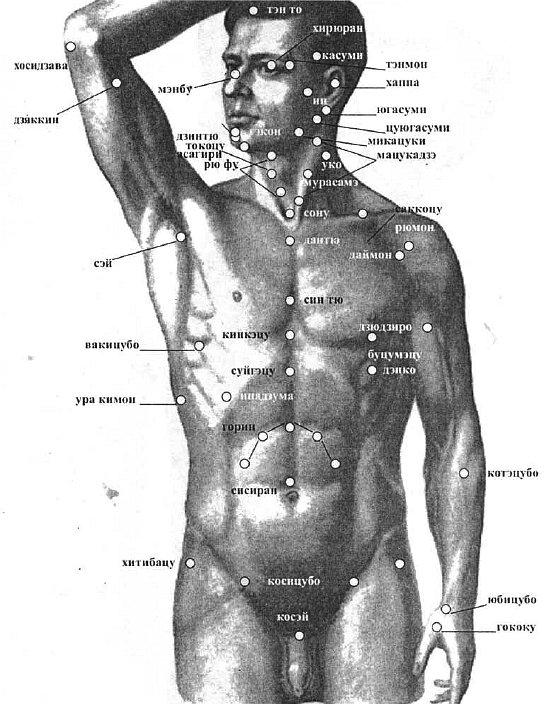 Жизненно важные точки на теле