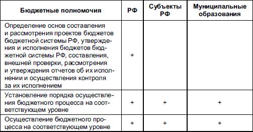 Распределение бюджетных