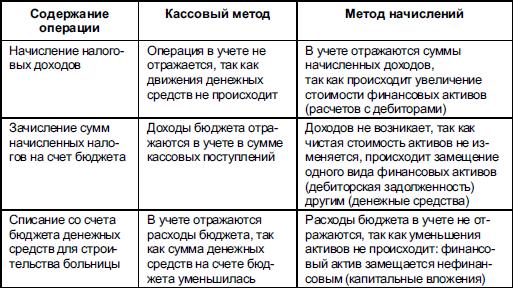 Бюджетная система Российской Федерации Глава 11 Бюджетный учет.