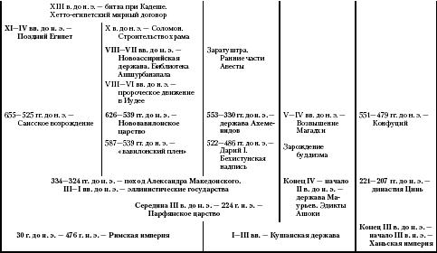 История Древнего Востока (fb2)