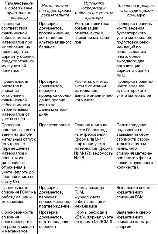 Программа Проверки Учета Доходов Организации