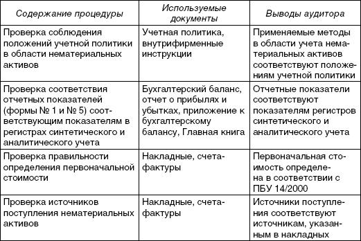 Практический аудит учебное пособие