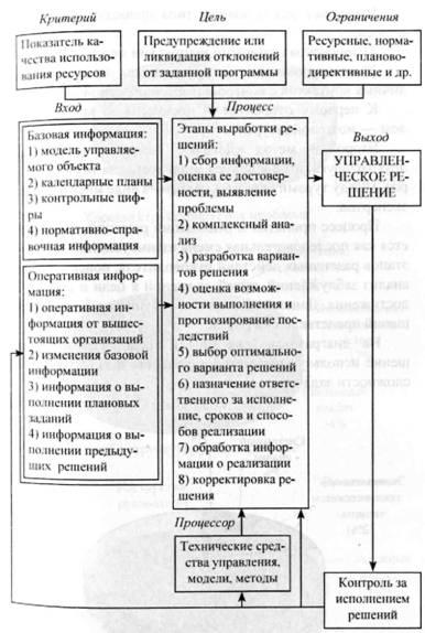 Выделяют два основных типа процедур экспертного опроса.  Рис.9. Укрупненная схема выработки управленческих решений.