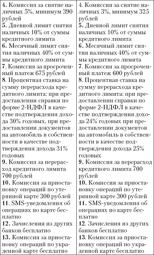 (кредитные карты в рублях)