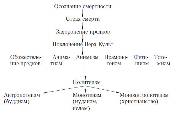 История мировых религий (fb2)