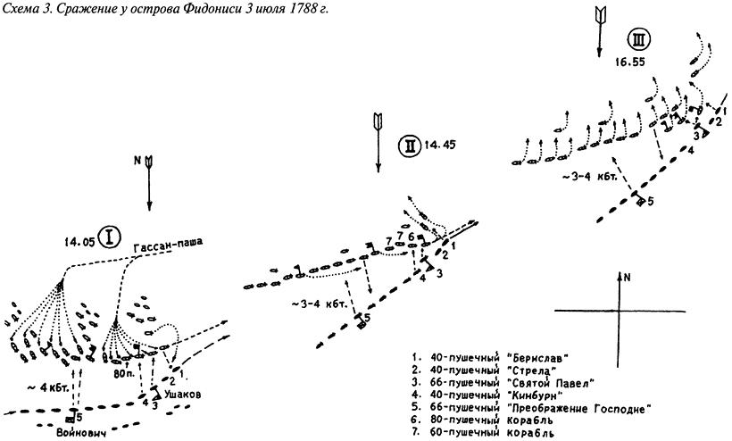 Сражение у острова Фидониси 3