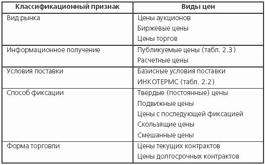 Классификации внешнеторговых