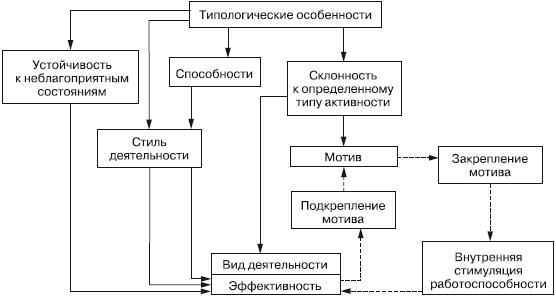 Дифференциальная психология