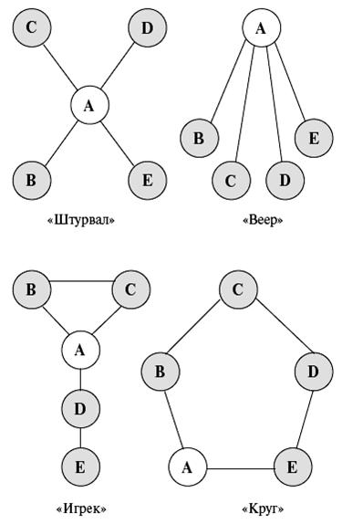 Схема 11 способы коммуникации в малых