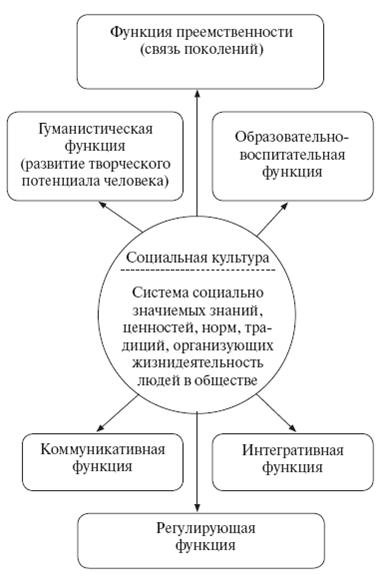 Схема 12 исторические типы этнических