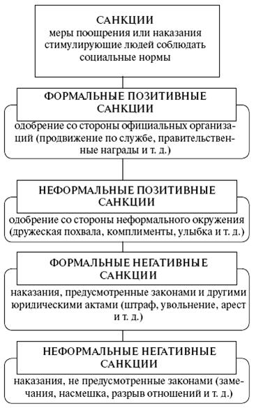 Схема 17. Типология семьи