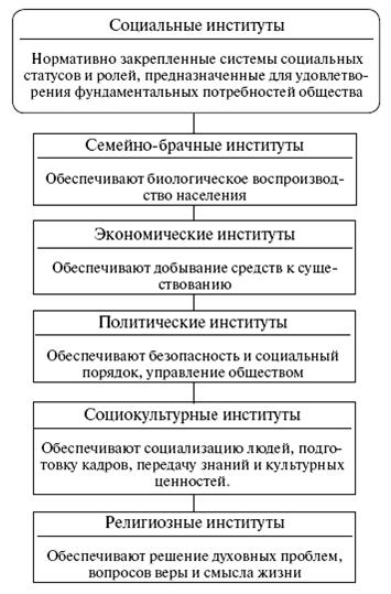 Схема 8. Социальная роль
