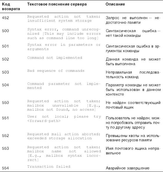 Программы ускоряющие работу интернета