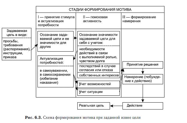 Ильин Евгений. Мотивация и