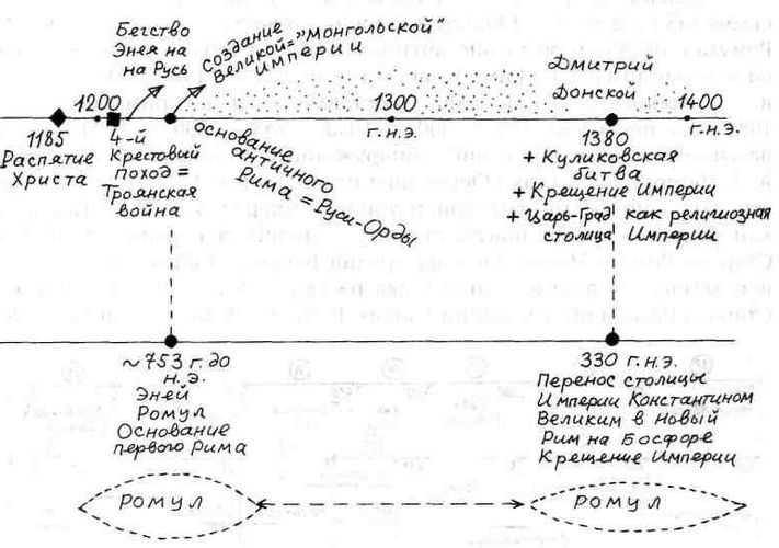 Царский Рим в междуречье Оки и