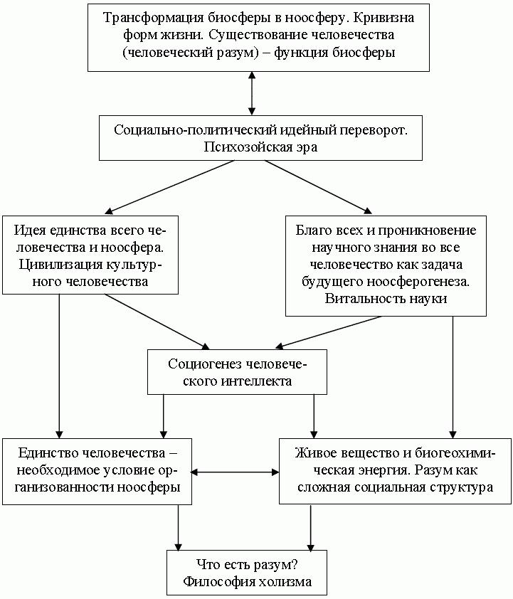Ноосферный прорыв России в