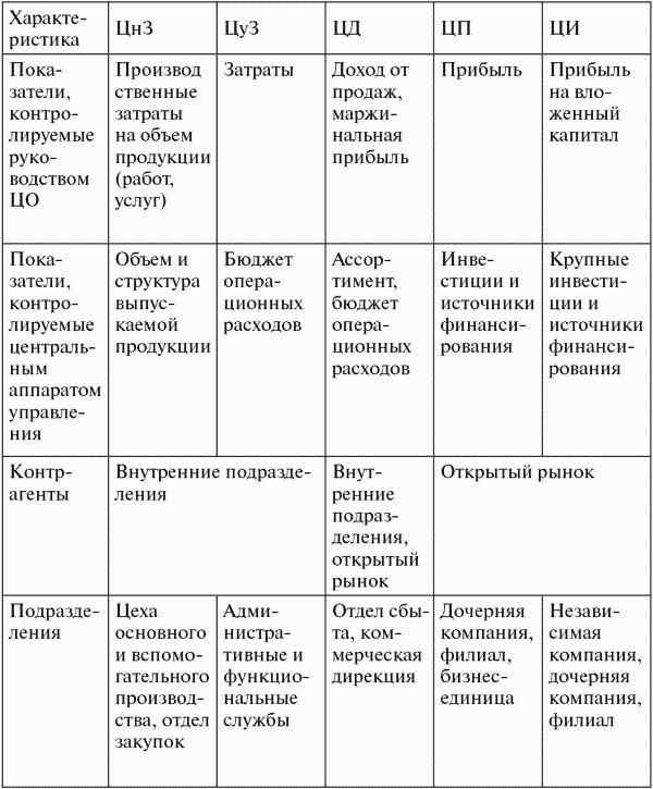 1.1. Цель, задачи и структура финансового менеджмента - Финансовый менеджмент: конспект лекций.