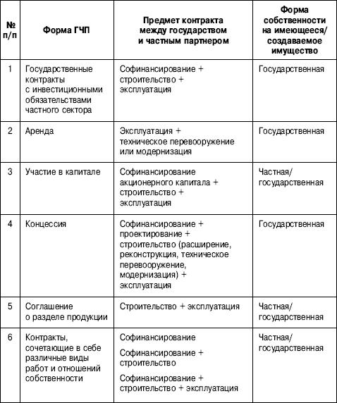 Классификация основных форм