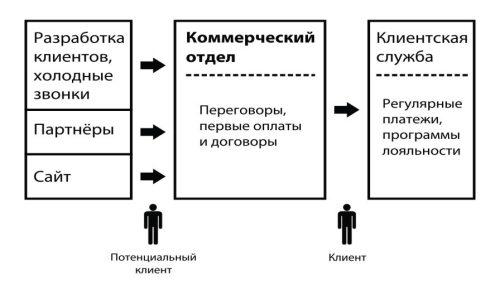 Рис. Схема трехуровневого