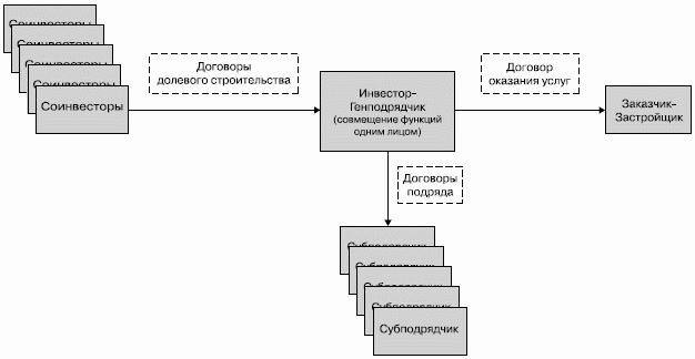 Схема 3. Функции инвестора и заказчика-застройщика соединены в одном юридическом лице, подрядчик - самостоятельная...