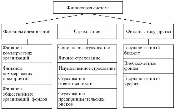 Рис 1 1 структура финансовой системы