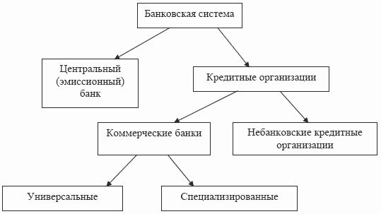 Финансы и кредит (fb2) |