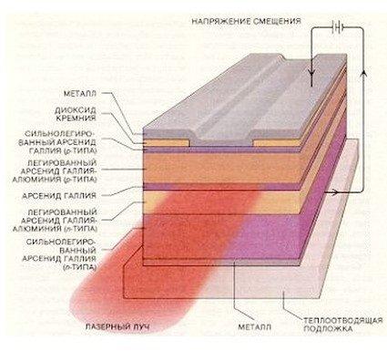 кремниевой схеме лазер или