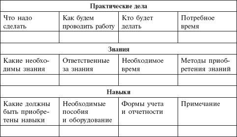 Примерная форма планирования