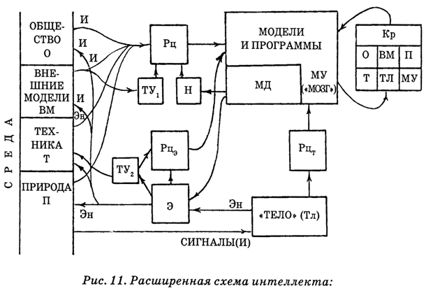 Энциклопедия Амосова. Алгоритм