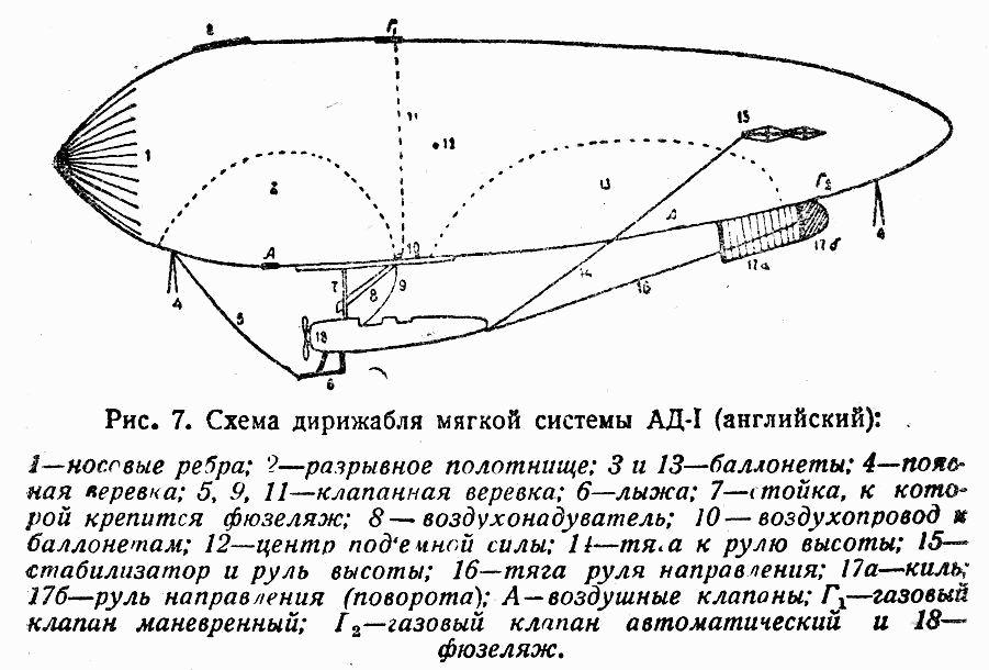 Схема дирижабля мягкой системы