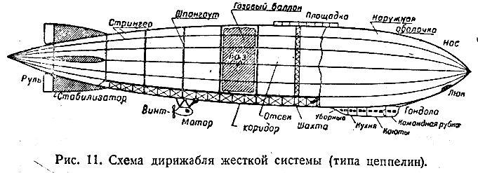 Схема дирижабля жесткой