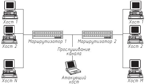 Схема осуществления анализа