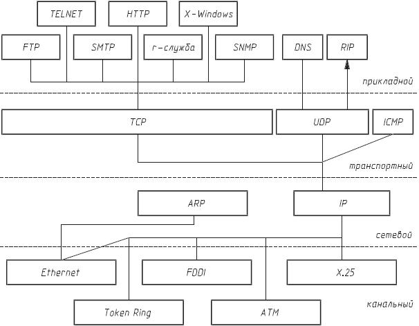 Иерархия протоколов сети