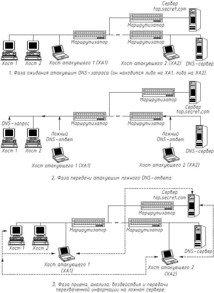 Рис. 4.5.  Функциональная схема ложного DNS-сервера.