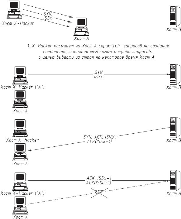 Схема удаленной атаки на